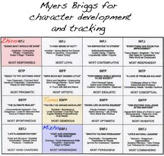 myers briggs hunger games chart | Myers Briggs for Character Tracking | MOKO Press presents: LeyLines, a ...