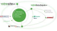 Outils et conseils Web pour PME - votresite.ca