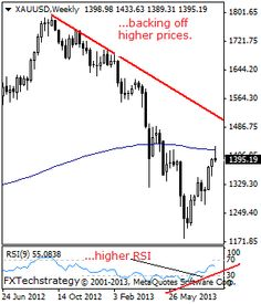 GOLD: Pulls Back, Backs Off Higher Prices - Stock Trading Community - News, Penny Stocks, Forex, Day Traders