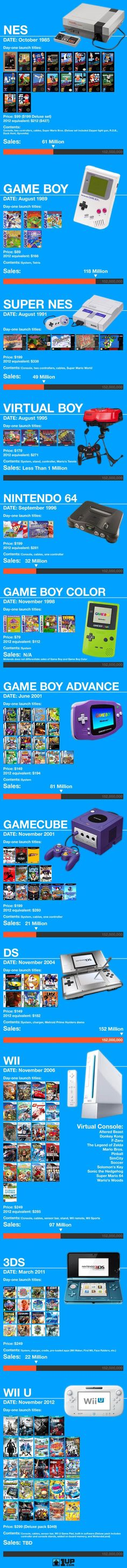 Nintendo through the years