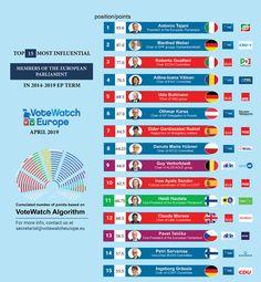 Adina Vălean - cel mai influent europarlamentar român European Parliament, Roman, Positivity, Blog, Instagram, Blogging, Optimism
