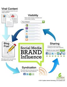 Social Media Brand Influence infographic by Eyeflow Internet Marketing, via Flickr