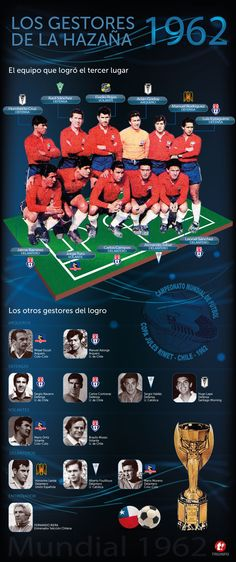 Los gestores del tercer lugar de Chile en el Mundial de 1962 / Nacion.cl Ads, Football, Sports, Historian, Soccer, Short Jokes, Football Team, Hs Sports, Sport