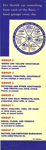 Vintage Nutrition Plate -- Before the Food Pyramid nostalgia
