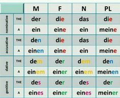 German Articles and Cases German Articles and Cases Pronoun CasesTop 25 German prepositions with their respective cases.Learn German: German Cases – an overview. Study German, German English, Learn German, Learn English, Learn French, German Grammar, German Words, Dativ Deutsch