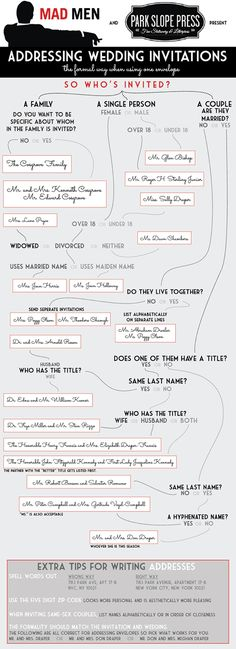 An incredibly helpful infographic for properly addressing your wedding invitations