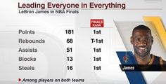 WHEN YOU DOUBT A TRUE KING'S ABILITY... They do something exceptional to remind you why they're KING in the first place. LeBron James👑 The first player EVER to lead a series in all five categories, and he did it in the Finals against a team that was possibly the best team of all time. My name is Kawadia and King James is my Phoenix