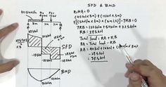 Shear force and bending moment are considered as the primary factors in designing members. Therefore, there should be clear conception on how to draw these SFD and BMD.