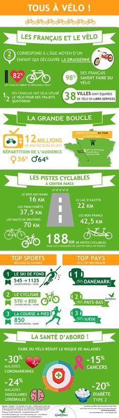 """[infographic] """"Les Français et le vélo"""" Mai-2016 crée par Centerparcs.fr - Exemple de campagne de Marketing des contenus dans l'hôtellerie"""