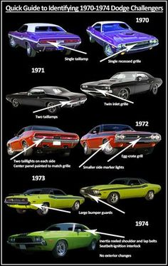 One of the most popular Mopar platforms ever, the Dodge Challengers (and their E-body brethren, the Plymouth Barracuda) represent the tail end of the Muscle Car Era and remain … Chevrolet Camaro, Chevrolet Impala, Timberwolf, Dodge Muscle Cars, Us Cars, Sport Cars, Dodge Challenger, American Muscle Cars, Rat Rods
