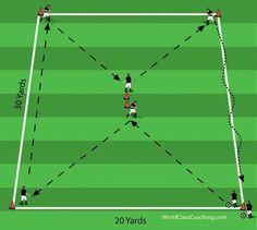 How to Function within a Formation - drill progression (Running Interval Soccer style drill Soccer Practice Drills, Soccer Passing Drills, Football Coaching Drills, Soccer Training Drills, Soccer Drills For Kids, Soccer Workouts, Soccer Skills, Youth Soccer, Soccer Tips