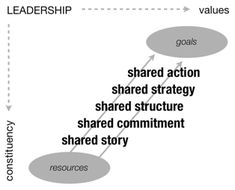 community organizing models - Google Search