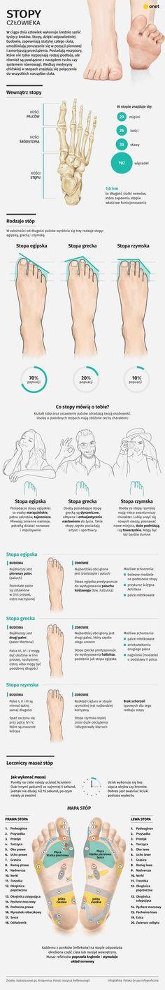 Człowiek w ciągu dnia wykonuje średnio sześć tysięcy kroków. Jak zbudowane są nasze stopy? Co mogą powiedzieć o naszym charakterze i zdrowiu? I jak wykonać leczniczy masaż stóp? Zobaczcie infografikę! Health Diet, Health Fitness, Natural Remedies For Insomnia, Midwifery, Mind Body Soul, Health And Beauty Tips, Natural Medicine, Human Body, Detox