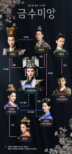 Vaness Wu, Princess Weiyoung, Luo Jin, Chinese Clothing, Asian Actors, Movie Characters, Hanfu, Chinese Style, Kdrama