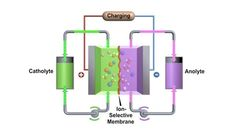PNNL's high performance zinc-polyiodide flow battery approaches the performance of some lithium-ion batteries (Image: PNNL) Flow Battery, Lead Acid Battery, Standard Image, Energy Density, Keep The Lights On, Energy Storage, Nanotechnology, High Energy, Projects