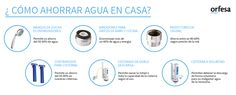 ¿Cómo Ahorroar Agua en casa? Instrumentos útiles para el ahorro de agua en el hogar. #ahorrodeagua