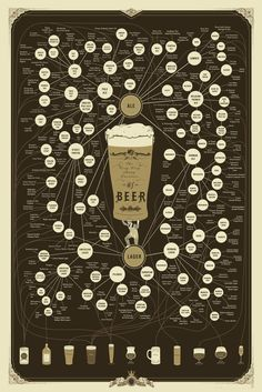 Pop Chart Lab — The Very, Very Many Varieties of Beer, 89 varieties of beer and glassware recommendations for each! Need!