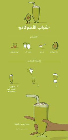 شراب الافوكادو Green Detox Smoothie, Cookout Food, Frozen Drinks, Starbucks Drinks, Arabic Food, Food Humor, Healthy Drinks, Healthy Recipes, Frozen Yogurt