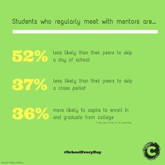 """Students who regularly meet with mentors are 52% less likely than their peers to skip a day of school, 37% less likely than their peers to skip a class period, and are 36% more likely to aspire to enroll in and graduate from college."""