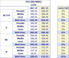 PLD médio sobe 10% no submercado Norte - http://po.st/SU1mQA  #Setores - #ONS, #PLD, #Preços, #PreçosDeEnergia, #Reservatórios, #SIN, #Volume