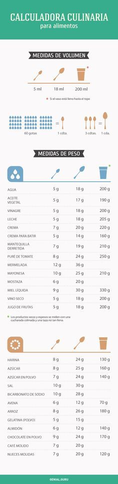 Post with 9233 votes and 131216 views. Shared by ComeBackHereJessicahNOWjessicahhh. Useful Kitchen Guide. Kitchen Recipes, Cooking Recipes, Salty Foods, 500 Calories, Baking Tips, Cooking Time, Food Hacks, Food Tips, Food Ideas