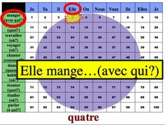French Verb and Sentence Writing Powerpoint Activity: Regu