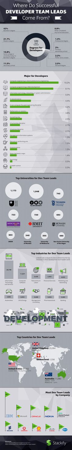Where Do Successful Developer Team Leads Come from? #infographics #developer #stats #TeamLeads #InfographicDesign #TopUniversities
