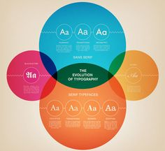 The evolution of typography.