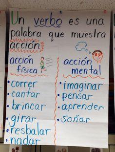First Grade Dual Language Anchor Chart Gramática: Verbos [primer grado, doble inmersión, español] Dual Language Classroom, Bilingual Classroom, Bilingual Education, Spanish Classroom, Classroom Rules, Classroom Ideas, Spanish Lesson Plans, Spanish Lessons, French Lessons