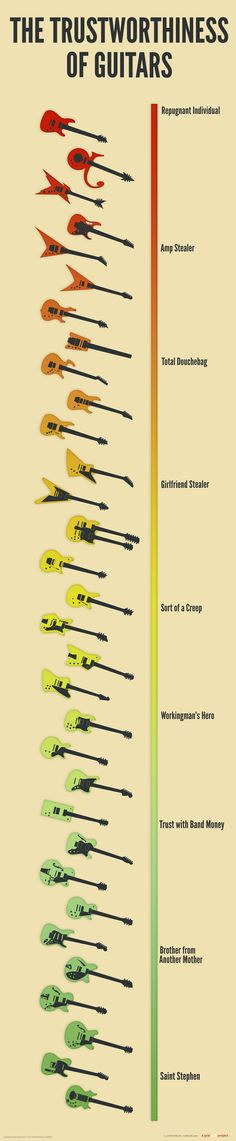 Trustworthiness of #guitars.