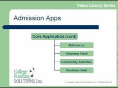 Video Library - Admission Apps