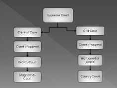 Criminal and civil cases in supreme Court. for more information visit: http://houstoncriminalattorney.com/practice-areas.html