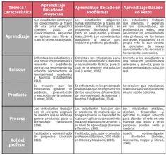 Tabla explicativa de diferentes tipos de aprendizajes: basado en problemas, retos y proyectos, en base a los aspectos más importantes.