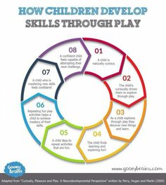 Why Do We Care About Play? Play is what promotes the healthy development of your child! Here's how they develop skills through play. Play Based Learning, Learning Through Play, Early Learning, Kids Learning, Learning Stories, Learning Quotes, Mobile Learning, Teaching Kids, Child Life
