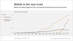 Mobile, ecosystems and the death of PCs — Benedict Evans
