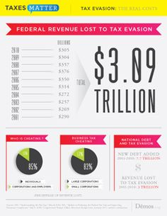 Tax evasion will cost the U.S. government $305 billion in 2010 and has cost $3 trillion over the past decade. It is a major contributor to budget deficits and the accumulation of national debt since 2001. Tax evasion also costs state treasuries billions of dollars. Every tax filer will pay an extra $2,200 in 2010 to make up for the funds lost to tax cheating. Even modest success in reducing tax evasion would free up significant new resources for spending or deficit reduction.
