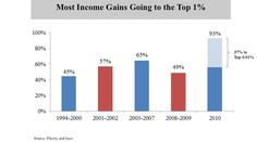 "America in 2012, as Told in Charts - NYTimes.com | ""In 2010, a stunning 93 percent of all income gains went to the top 1 percent of Americans. Also astonishing: just 15,000 households received 37 percent of all of those income gains. In no other period in recent American history have economic gains been concentrated so disproportionately in an elite sliver."""