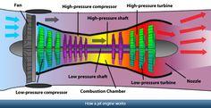 How a Jet Enjine Works