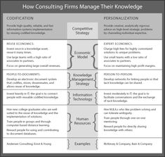 Some companies automate knowledge management; others rely on their people to share knowledge through more traditional means. Emphasizing the wrong approach—or trying to pursue both at the same time—can quickly undermine your business.