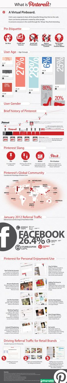 What is Pinterest? [Infographic]