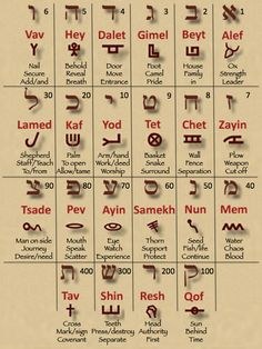 As with each of our other studies, we'll now substitute the ancient Hebrew pictographic letters for the modern Aramaic Square Script letters, and see what kind of mnemonic meanings emerge. Description from graceloveobey.com. I searched for this on bing.com/images