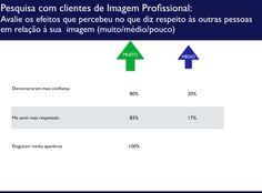 Pesquisa de satisfação clientes consultoria de imagem e Estilo - Anna Barros