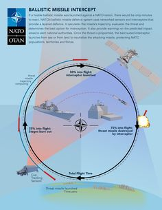Ballistic missile intercept Ballistic Missile, Cyber, Infographic, Product Launch, Military, Wedding Ring, Information Design, Army, Military Man