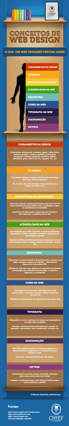 [Infográfico] O que todo Web Designer Precisa Saber – [Parte 01]   Conceitos de Web Design