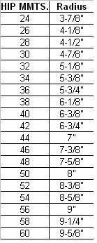 [For skirts with a circular waist opening] Figure out how large a waist opening you need when drafting a skirt. The size of the circular opening should be just big enough to pull over your hips, and can then be tightened with elastic. The circumference of a circle is about 3 times its diameter, so for a person with 44″ hips, a 7″ radius is needed to create the opening. Use the chart provided to make the circle you need.