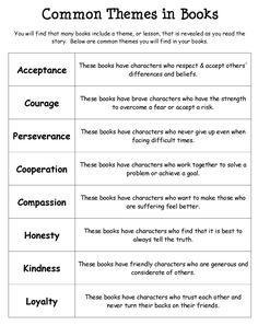 """""""Common Themes in Books"""" handout. There are also quick graphic organizers to use as well with your lessons. Theme is usually a tough one for my kiddos to grasp the first time around. Reading Themes, Reading Resources, Reading Strategies, Reading Activities, Reading Comprehension, Book Themes, Comprehension Strategies, Library Lessons, Reading Lessons"""
