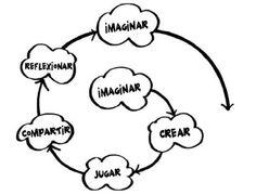 La espiral del pensamiento creativo: Ceip Ponte dos Brozos | Escuelas innovadoras | Scoop.it