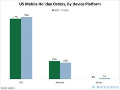 Mobile ordering reaches all-time high during holidays