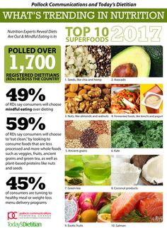 Top 10 Superfoods for 2017 from the Pollock Communications and Today's Dietitian What's Trending in Nutrition Survey