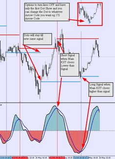 Best indicators use forex trading bot
